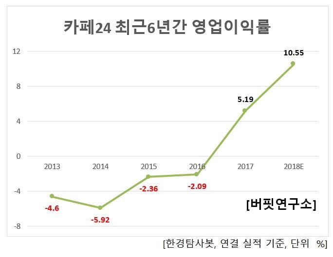 카페24 최근 6년간 영업이익률