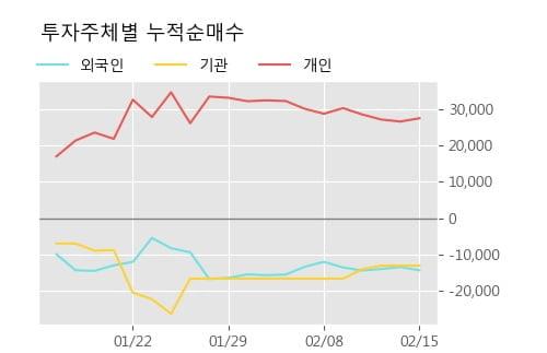 [한경로보뉴스] '에스에스알' 10% 이상 상승, 주가 상승세, 단기 이평선 역배열 구간
