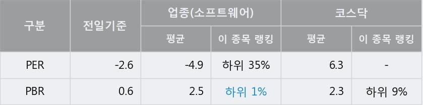 [한경로보뉴스] 'SGA' 10% 이상 상승, 주가 상승세, 단기 이평선 역배열 구간