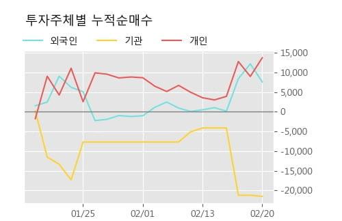 [한경로보뉴스] '에스에스알' 10% 이상 상승, 전형적인 상승세, 단기·중기 이평선 정배열