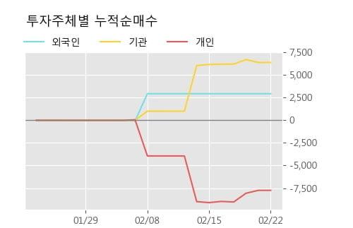 [한경로보뉴스] '베트남개발1' 10% 이상 상승, 전형적인 상승세, 단기·중기 이평선 정배열