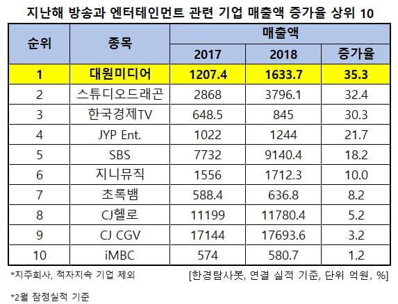 지난해 방송과 엔터테인먼트 관련 기업 매출액 증가율 상위 10