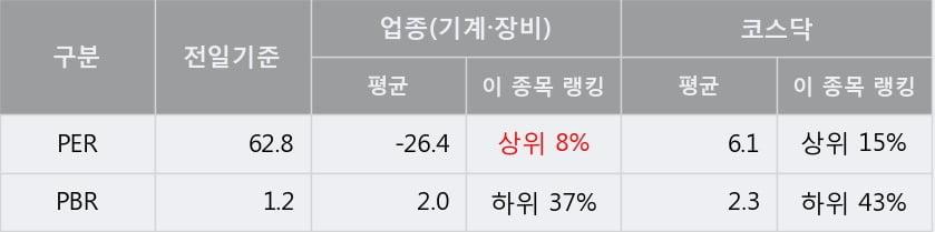 [한경로보뉴스] '에너토크' 10% 이상 상승, 전형적인 상승세, 단기·중기 이평선 정배열