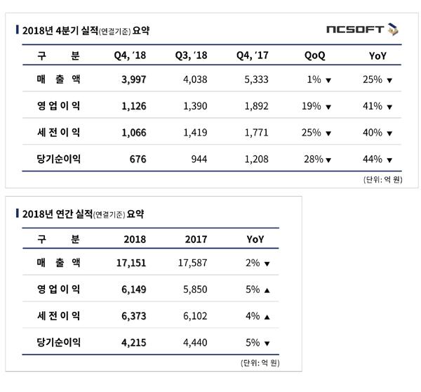 '리니지M'의 힘…엔씨소프트, 2018년 매출 1조7151억원