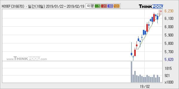 [한경로보뉴스] 'KOSEF 코스닥150' 52주 신고가 경신, 주가 5일 이평선 상회, 단기·중기 이평선 역배열