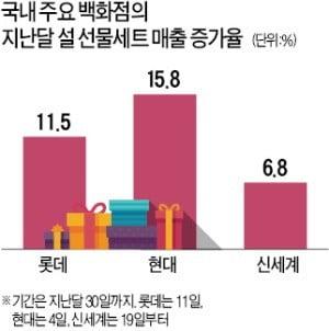 김영란法 완화 이제야 효과?…기업 설 선물 주문 크게 늘었다