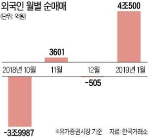 """""""외국인 공격적 매수 주춤할 것…2월 조선·5G·경협株 주목"""""""