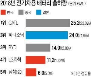 전기차 올라탄 배터리…韓·中·日 '글로벌 3파전'