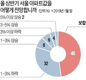 """""""서울 주택, 가격 조정 더 남았다…내집 마련 시기 미뤄라"""""""