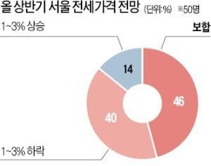 """전문가 86% """"서울 전세 가격 상반기 내내 약·보합세 보일 것"""""""