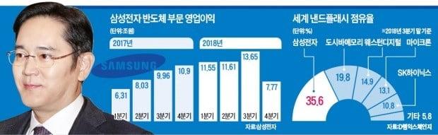 설 연휴 中 시안 공장 찾은 이재용 삼성전자 부회장, '반도체 성장 확신'…中 투자속도 안 늦춘다