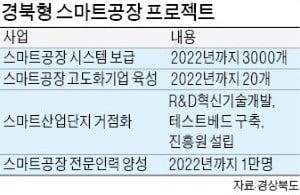 경상북도, 3년내 스마트공장 3000여개 구축