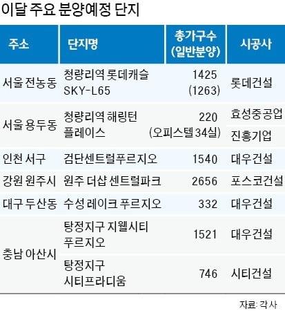 """""""청약 기다렸다""""…청량리·대구·광주에 알짜 단지 '분양 큰 장' 선다"""