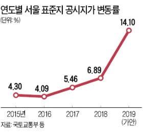 서울 공시지가 14.1% 상승 '12년 만에 최대'…강남구는 23.9%↑