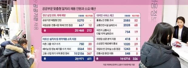 거리청소 367억·그물 수거 20억…세금 써 만든 두달짜리 '허드레 알바'