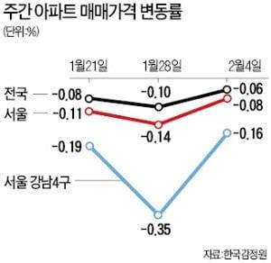 서울 아파트값 13주 연속 하락…낙폭은 줄어