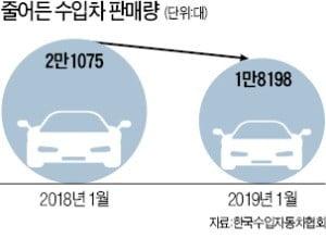 수입차 판매 '후진'…지난달 14% 줄었다