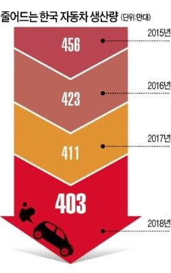 한국만 자동차 생산 3년째 '후진'…멕시코에도 밀려 세계 7위로 추락