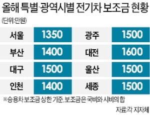 서울시, 올해 전기·수소車 1만4000대 보급