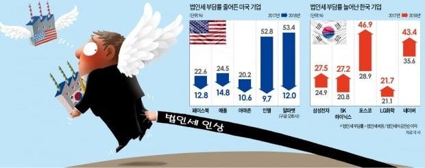 """인텔 법인세 80% 줄어들 때, 삼성은 20% 늘어…""""이래서 경쟁하겠나"""""""