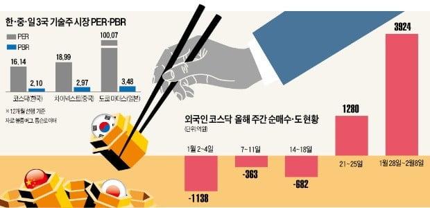 韓·中·日 '기술株 시장 삼국지'…코스닥 선두