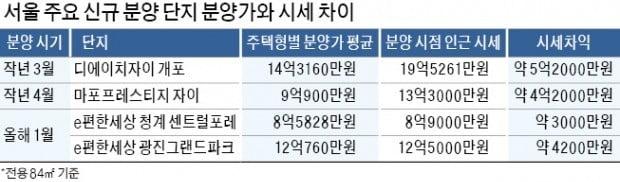 사라진 '로또분양'…서울 분양가 규제 풀렸나