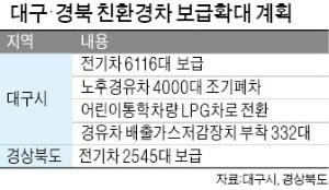 대구시·경북도, '친환경' 전기車 늘려 미세먼지 줄인다