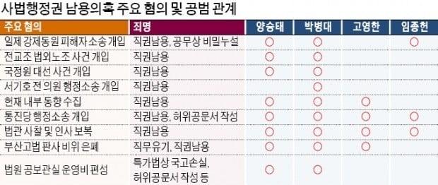 양승태 혐의 47개…공소장은 박근혜 2배 분량