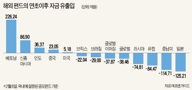 美 금리인상 속도조절·中 경기부양 효과 기대… 신흥국펀드 올라타볼까