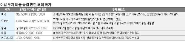 """러·브 펀드 다시 '꿈틀'…""""韓·中은 가격 매력 높아"""""""