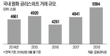 [마켓인사이트] 5000兆 금리스와프시장 30% '증발' 위기