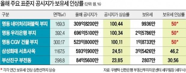 '땅값 1위' 네이처리퍼블릭 보유세 6620만→9936만원