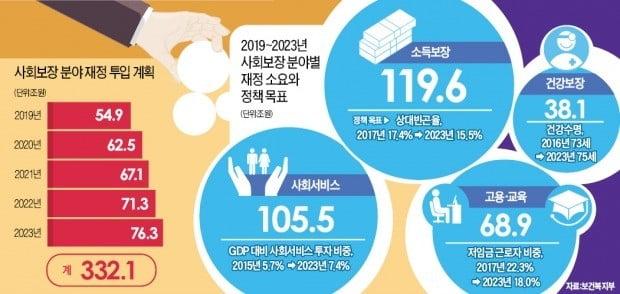'포용적 복지'에 332兆 쏟아붓겠다는 정부…재원 조달은 '깜깜'