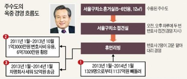 '옥중 경영'으로 또 1100억대 사기 친 주수도 前 제이유그룹 회장