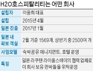 """철옹성 日 뚫은 K스타트업…""""라쿠텐 객실 등 2500곳 관리"""""""