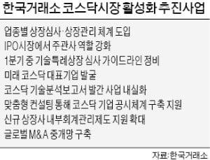"""""""바이오·AI 업종별 상장 심사"""""""