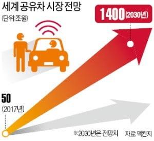 [단독] 택시 반발 걱정에 '시동' 끈 현대車-롯데 '공유차 연합'