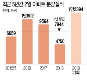 2월 때 아닌 '분양 큰 장'…전국 15개 단지 1만4680가구 쏟아진다