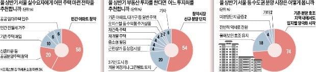 """""""기존 아파트 조정 여지 남았다…분양시장 청약에 집중하라"""""""