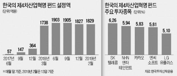 """""""인터넷, 제약·바이오기업 등 플랫폼 업체 가장 선호"""""""