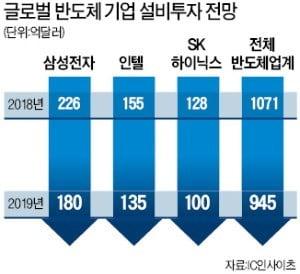 [단독] 이천 R&D·용인 D램·청주 낸드…SK하이닉스 '반도체 삼각벨트' 뜬다