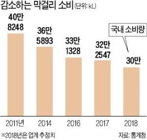 '백세주 신화' 국순당, 관리종목 지정 위기…10년새 무슨 일이