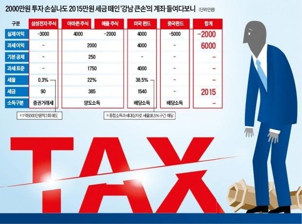 2000만원 손실났는데 세금이 2015만원…'강남 큰손' 분노의 포트폴리오 조정