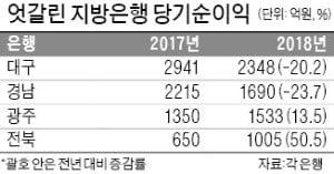 대구·경남銀, 지역경제 악화로 고전…광주·전북銀, 수도권 진출로 최대 실적