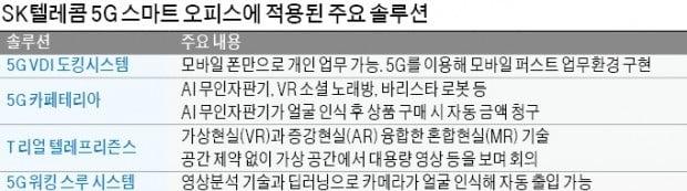 스마트폰만 연결해도 업무 가능, VR·AR로 원격 가상회의…SK텔레콤이 여는 '꿈의 사무실' 시대