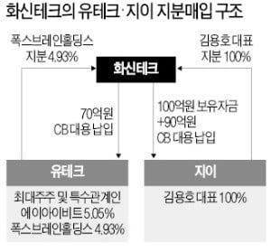 M&A시장 '봉이 김선달' 늘어난다?