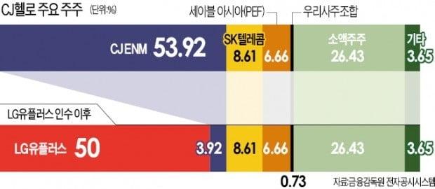 유료방송 2위 올라서는 LG유플러스…CJ헬로와 시너지 찾기·수익성 개선이 과제