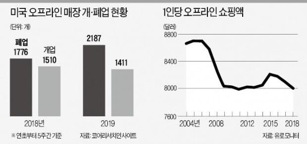 """美, 한달 새 2000여곳 폐업…""""오프라인 소매업 '대재앙' 시작"""""""