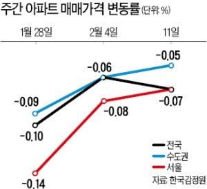 서울 아파트값 14주 연속 하락…2013년 이후 최장기간 떨어져