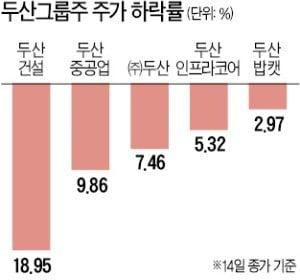 두산건설 4000억 유상증자에 참여하나…두산그룹株 '발목'
